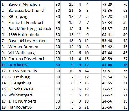 Valentino Lazaro Denkpause Denkzettel Hertha BSC - Hannover 96