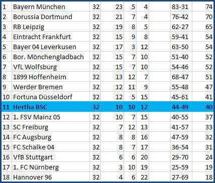 Tor Vedad Ibisevic Hertha BSC - VfB Stuttgart - 3:1