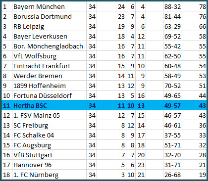 Verabschiedung Fabian Lustenberger Hertha BSC - Bayer 04 Leverkusen - 1:5