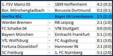 Verabschiedung Pal Dardai Hertha BSC - Bayer 04 Leverkusen - 1:5