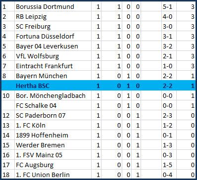 Tor Dodi Lukebakio - FC Bayern München – Hertha BSC – 2:2