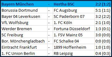 Tragischer Held Marko Grujic - FC Bayern München – Hertha BSC – 2:2