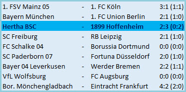Fallrückziehertor Dodi Lukebakio Hertha BSC - TSG 1899 Hoffenheim - 2:3 (0:2)