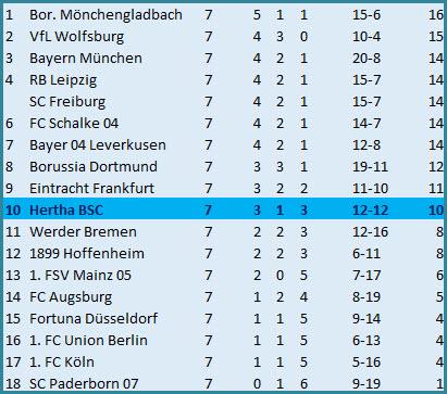 Dropkick Tor Javeiro Dilrosun Hertha BSC Fortuna Düsseldorf
