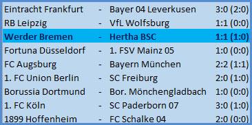 Tor Dodi Lukebakio SV Werder Bremen - Hertha BSC