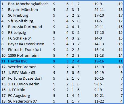 Tor Salomon Kalou Hertha BSC - TSG 1899 Hoffenheim - 2:3 (0:2)