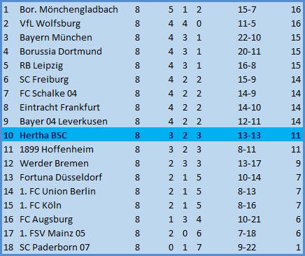 Keeper Rune Jarstein SV Werder Bremen - Hertha BSC