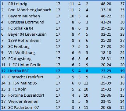 Jürgen Klinsmann Hertha BSC - Borussia Mönchengladbach - 0:0 (0:0)