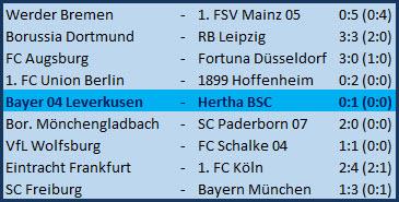 Tor Karim Rekik Bayer 04 Leverkusen - Hertha BSC - 0:1