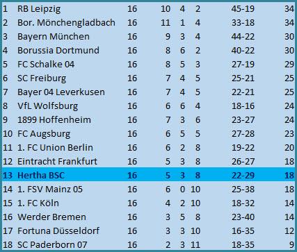 Torvorlage Javeiro Dilrosun Bayer 04 Leverkusen - Hertha BSC - 0:1