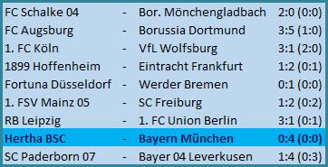 Jordan Torunarigha Hertha BSC - FC Bayern München - 0:4