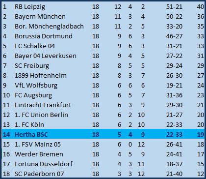 Winterneuzugang Santiago Ascacibar Hertha BSC - FC Bayern München - 0:4
