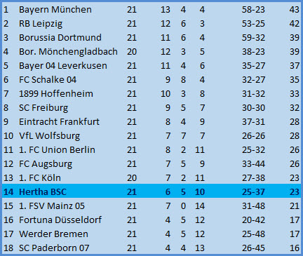 Abstiegskampf 6-Punkte-Spiel Hertha BSC - 1. FSV Mainz 05 - 1:3