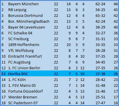 Brasilianer Matheus Cunha SC Paderborn 07 – Hertha BSC – 1-2
