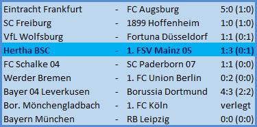 Kopfballtor Dedryck Boyata Hertha BSC - 1. FSV Mainz 05 - 1:3