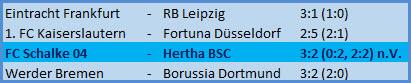 Pokaltore Pascal Köpke Krzysztof Piatek FC Schalke 04 - Hertha BSC - 3:2