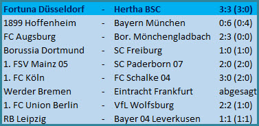 Brasilianer Matheus Cunha Fortuna Düsseldorf Hertha BSC 3:3