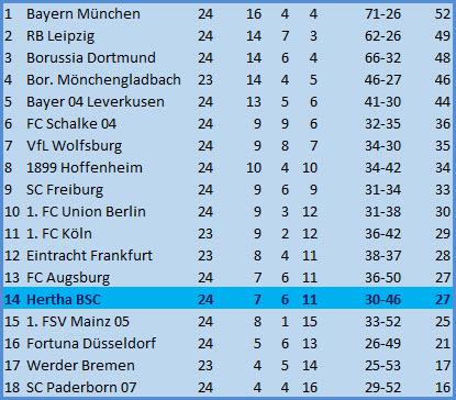 Torwart Thomas Kraft Fortuna Düsseldorf Hertha BSC 3:3