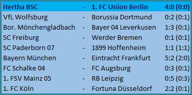 Kontertor Dodi Lukebakio Hertha BSC - 1. FC Union Berlin - 4:0