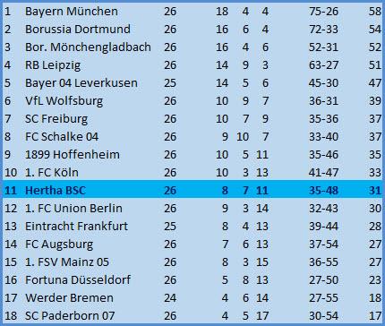 Trainer Bruno Labbadia TSG 1899 Hoffenheim - Hertha BSC - 0:3