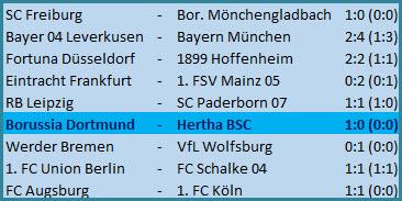 Geisterspiel Borussia Dortmund - Hertha BSC - 1:0