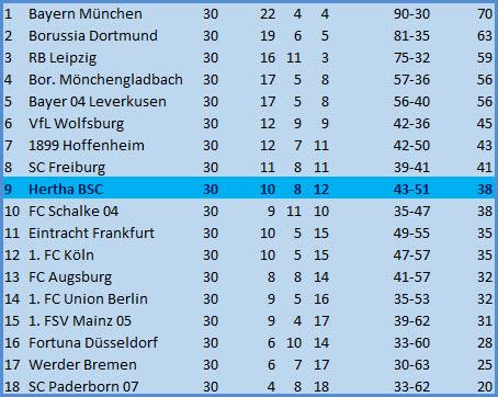 Kader Borussia Dortmund - Hertha BSC - 1:0