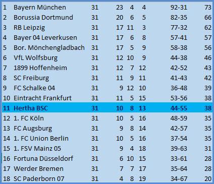 Rote Karte Dedryck Boyata Hertha BSC - Eintracht Frankfurt - 1:4