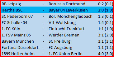 Tor Dodi Lukebakio Hertha BSC - Bayer 04 Leverkusen - 2:0