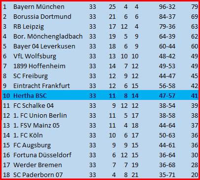 Tor Matheus Cunha Hertha BSC - Bayer 04 Leverkusen - 2:0