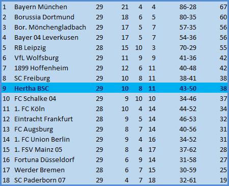 Kontertor Krzysztof Piatek Hertha BSC FC Augsburg 2:0