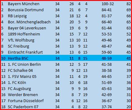 Bruno Labbadia Borussia Mönchengladbach Hertha BSC - 2:1