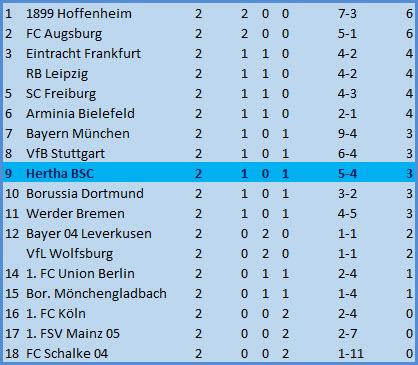 Alexander Schwolow Hertha BSC - Eintracht Frankfurt - 1:3
