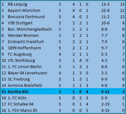 Platzverweis Deyovaisio Zeefuik RB Leipzig Hertha BSC 2:1