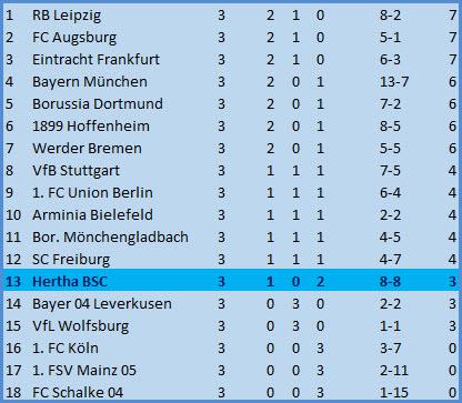 Tor Jhon Cordoba FC Bayern München - Hertha BSC - 4:3