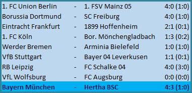 Tore Matheus Cunha Jessic Ngankam FC Bayern München - Hertha BSC - 4:3