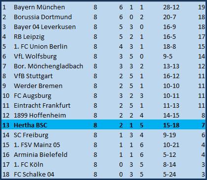 Batian Dankert Hertha BSC Borussia Dortmund 2:5