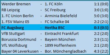 Marton Dardai Debüt FC Augsburg - Hertha BSC - 0:3