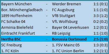 Matheus Cunha Hertha BSC Borussia Dortmund - 2:5