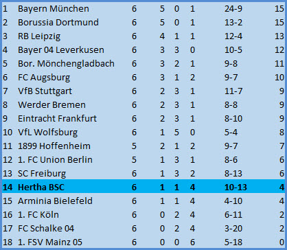 Sommerneuzugang Matteo Guendouzi Hertha BSC – VfL Wolfsburg - 1:1