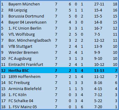 Startelfdebüt Matteo Guendouzi FC Augsburg - Hertha BSC - 0:3