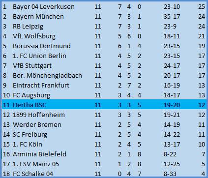 Abräumer Niklas Stark Borussia Mönchengladbach Hertha BSC 1:1