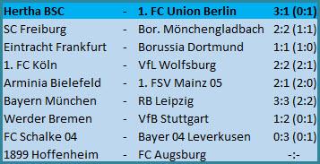 Doppelpack Krzysztof Piatek Hertha BSC - 1. FC Union Berlin - 3:1 (0:1)