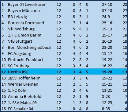 Gruselkick Hertha BSC - 1. FSV Mainz 05 - 0:0 (0:0)