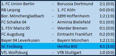Lichtblick Javeiro Dilrosun SC Freiburg - Hertha BSC - 4:1