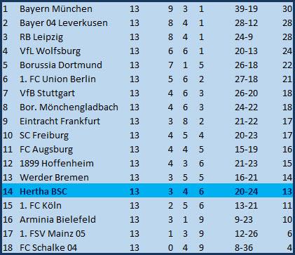 Tor Dodi Lukebakio SC Freiburg - Hertha BSC - 4:1