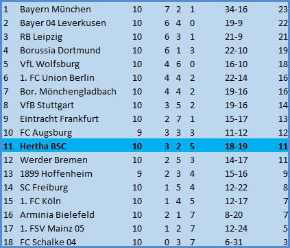 Tor Peter Pekarik Hertha BSC - 1. FC Union Berlin - 3:1 (0:1)
