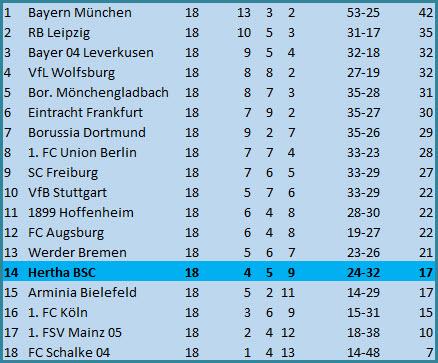 Entlassung Geschäftsführer Sport Michael Preetz Hertha BSC SV Werder Bremen 1:4