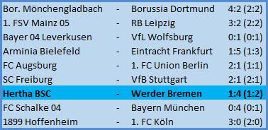 Entlassung Trainer Bruno Labbadia Hertha BSC SV Werder Bremen 1:4