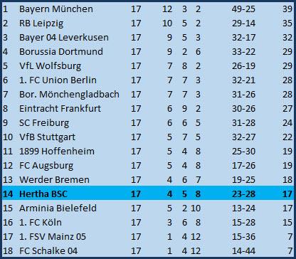 Kaderplanung des Grauens Hertha BSC - TSG 1899 Hoffenheim - 0:3