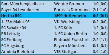 Krzysztof Piatek verschießt Elfmeter Hertha BSC - TSG 1899 Hoffenheim - 0:3